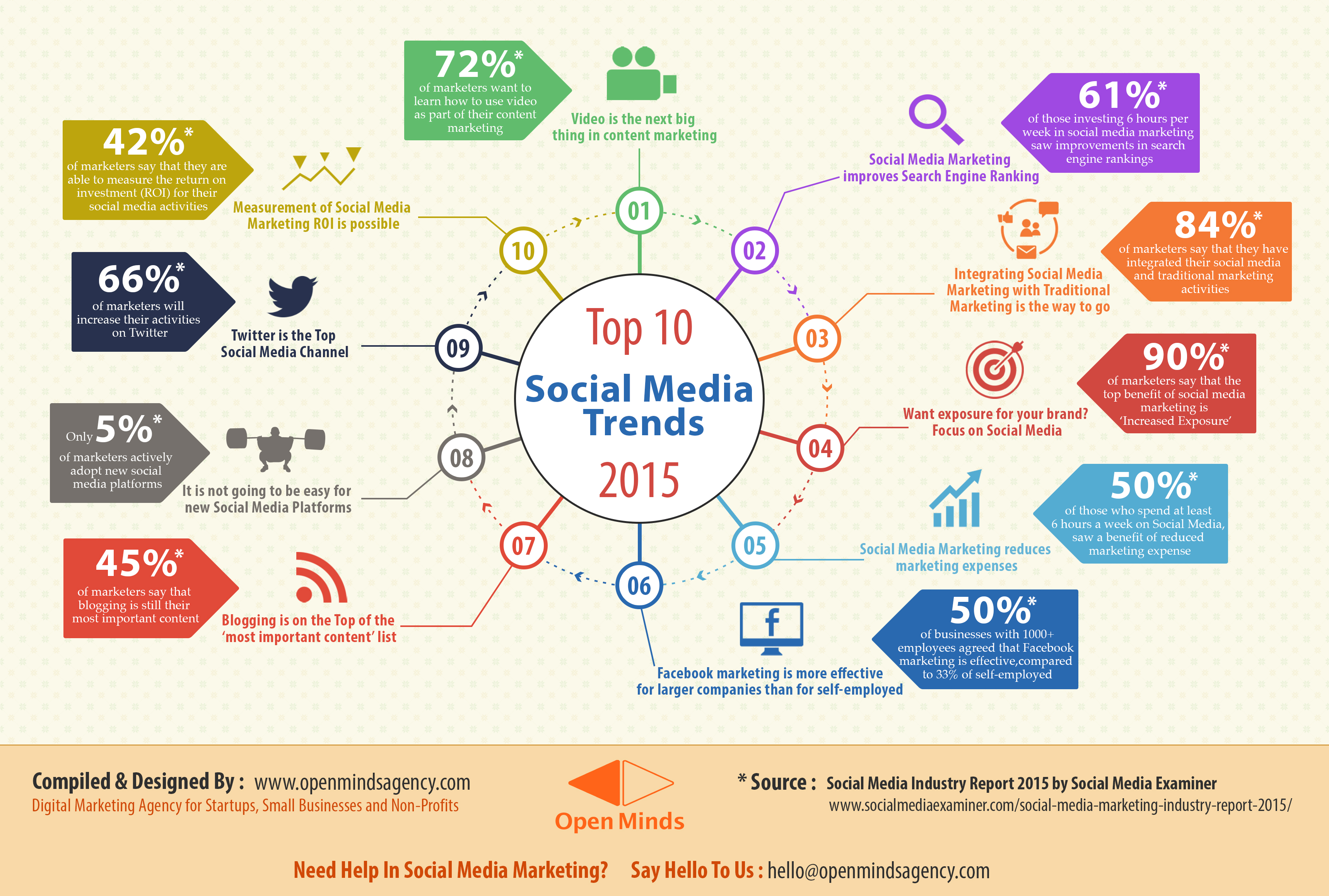 Top 10 Latest Social Media Trends - 2015 Industry Report