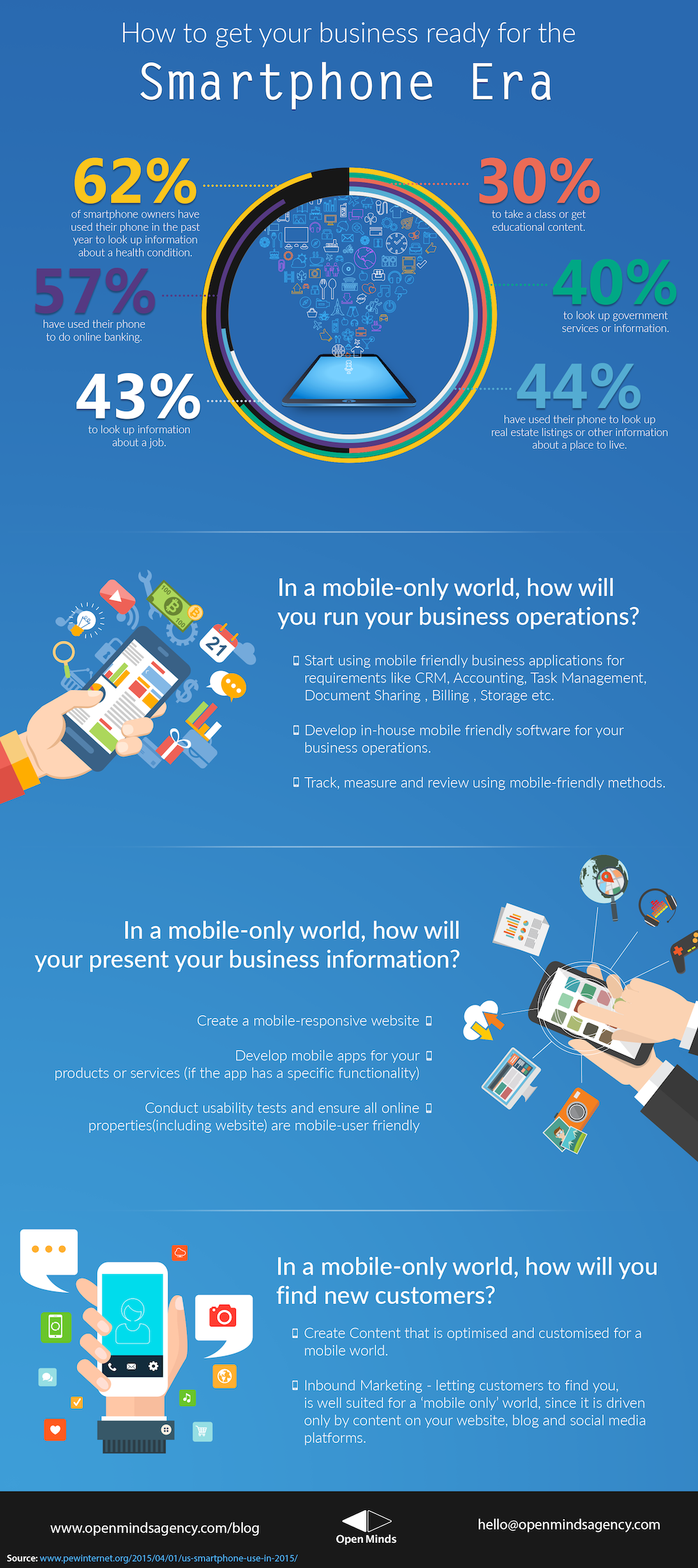 Digital Marketing Infographics | Open Minds Agency