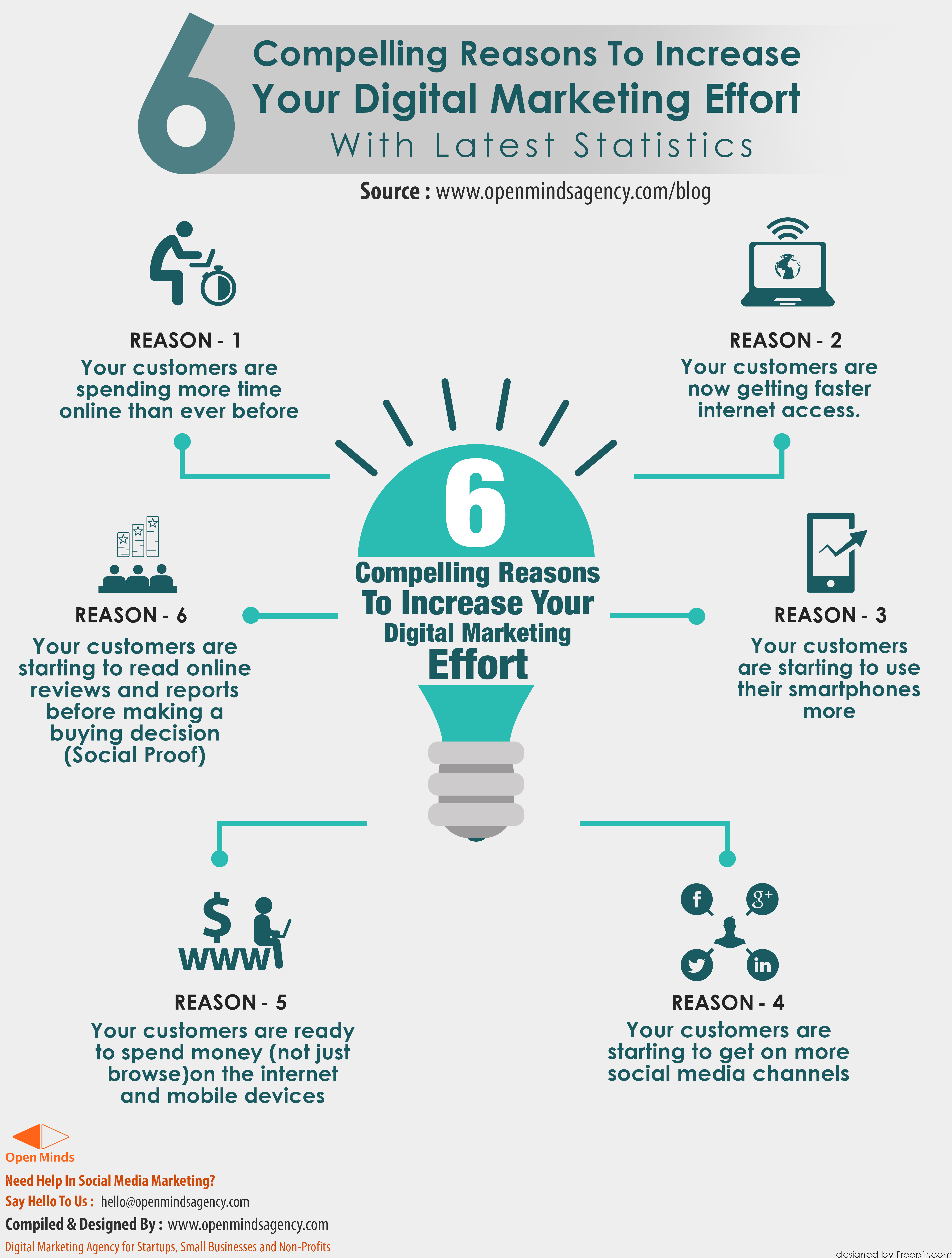 Digital marketing infographics open minds agency click to download hi resolution image publicscrutiny Choice Image